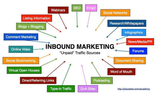 Inboud-marketing