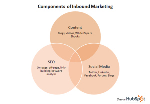 inbound-marketing-1-hubspot