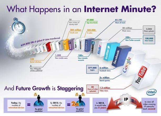 Intenet cada minuto-Infografia de toushenne.de - the Social Media Gym