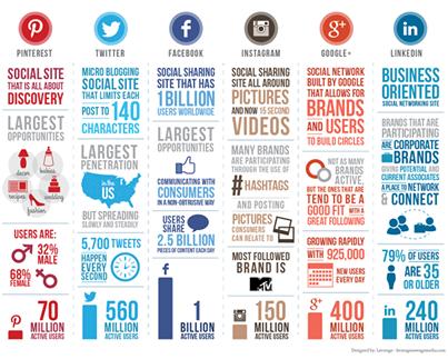 Tendencias Redes Sociales-Leverage